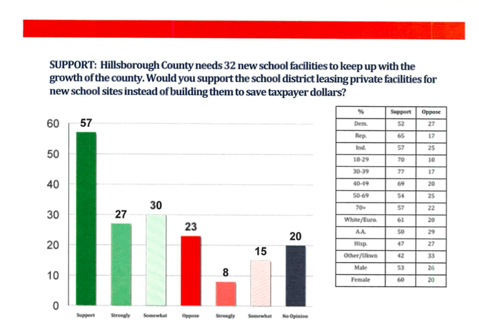 Poll results show voter support tax increase to fund education facilities