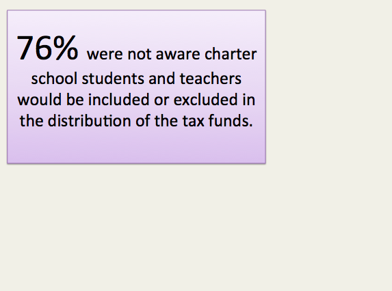 A Majority of Voters Support Funding Equity For All Public School Students, Teachers